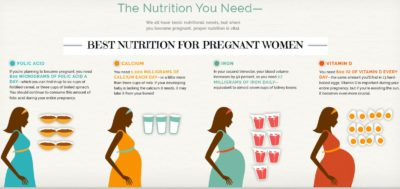 Illustration of Supplements For Additional Nutrition For Pregnant Women?