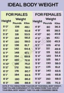 Illustration of Ideal Body Weight When Fasting?
