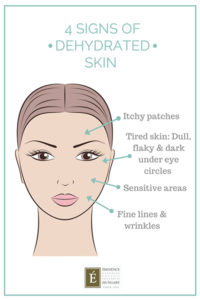 Illustration of Sensitive Facial Skin And Dull Spots Accompanied By Itching?