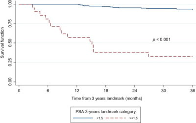 Illustration of What Is The Time Period Of PSA With Crown Closure?