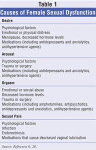 Illustration of Causes Erectile Dysfunction In A State Aroused?