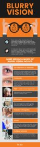 Illustration of Natural Treatment For Blurred Vision Due To Brain Hemorrhage?