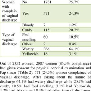 Illustration of Vaginal Discharge Examination Results?