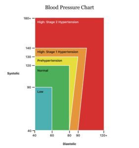 Illustration of No Dizziness, No Nausea, No Weakness And Normal Blood Pressure When HB Is Low?