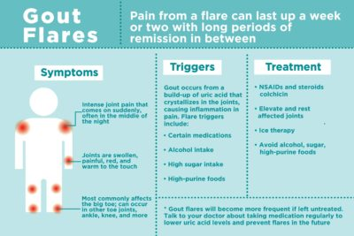 Illustration of How To Deal With Acute Gout?