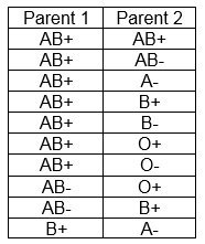 Illustration of Possible Blood Type Of Children In Parents Who Have Blood Types O And AB?