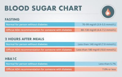 Illustration of Fasting Blood Sugar Examination Results And 2 Hours Pp?