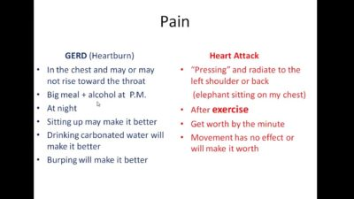 Illustration of Differences In Symptoms Of Heart Disease And Stomach Acid?