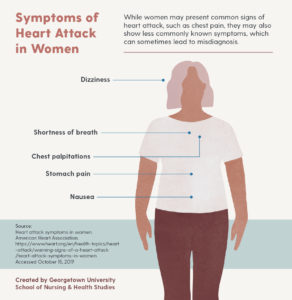 Illustration of Signs Of Symptoms Of Women Who Are Said To Be Infertile?
