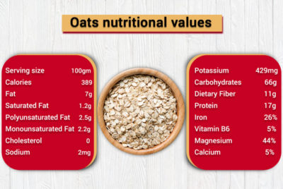 Illustration of Side Effects Of OAT Consumption?