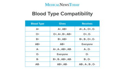 Illustration of How To Group Blood Groups?