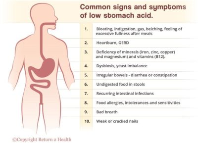 Illustration of Signs Of Symptoms And Treatment Of Stomach Acid?