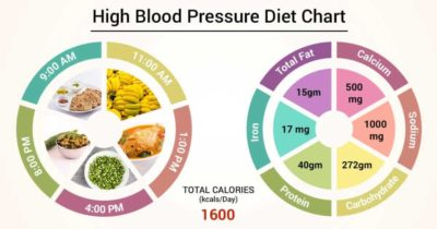Illustration of Dietary Restrictions For People With Hypertension?