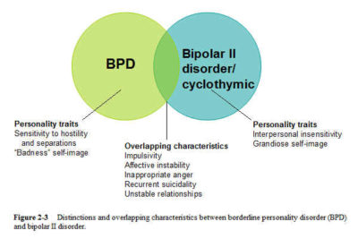 Illustration of Is Bipolar The Same As Multiple Personalities?