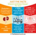 Treatment Of Kidney Failure Caused By Diabetes Complications?