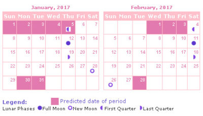 Illustration of Estimated Date Of Menstruation For The Following Month?