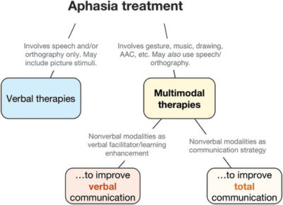 Illustration of Treatment For Aphasia?