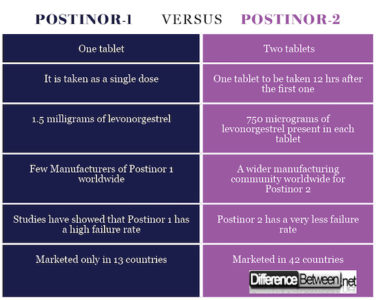 Illustration of Side Effects Of Drinking Postinor 2?