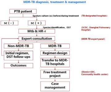 Illustration of Changes In TB Treatment From Injectable Drugs?