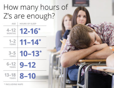 Illustration of How Many Hours Of Sleep Are Ideal For Teenagers 16 Years?
