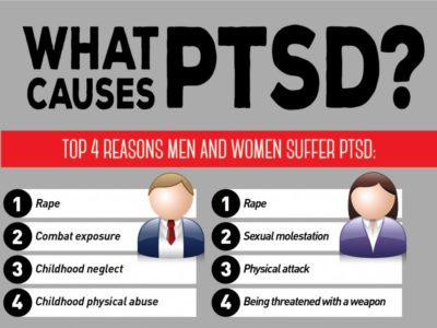 Illustration of Am I Affected By PTSD?