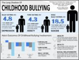 As A Result Of Victims Of Bullying?