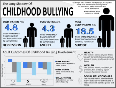 Illustration of As A Result Of Victims Of Bullying?