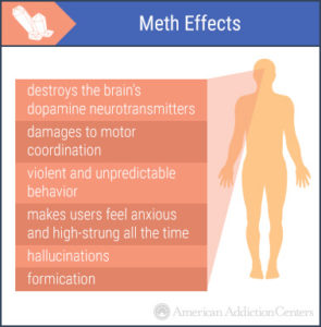 Illustration of Symptoms Caused By Long-term Drug Consumption?