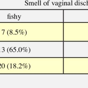 Illustration of Is There A Relationship Between Vaginal Discharge And Diabetes?
