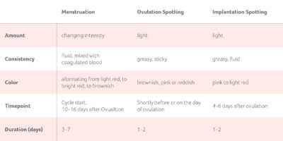 Illustration of Spotting Of Bleeding That Occurs A Few Days Before Menstruation?
