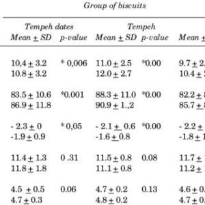 Illustration of Consumption Of Biscuits In People With TB?