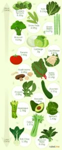 Illustration of Consumption Of Vegetables When Going On A Low-carb Diet?