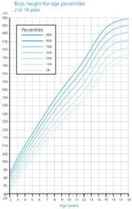 Illustration of Height Growth For 18 Years Old?