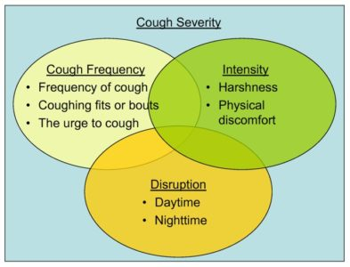 Illustration of The Intensity Of The Cough Increases When Lying Down And Waking Up.?