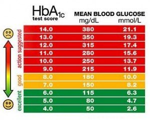 Illustration of Normal Blood Content.?