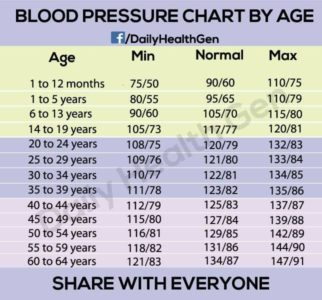 Illustration of High Blood Pressure At A Young Age?