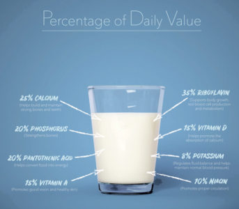 Illustration of Use Of Milk For Additional Nutrition?