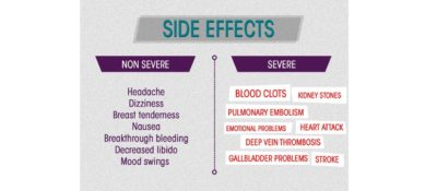 Illustration of Side Effects After Taking Birth Control Pills?