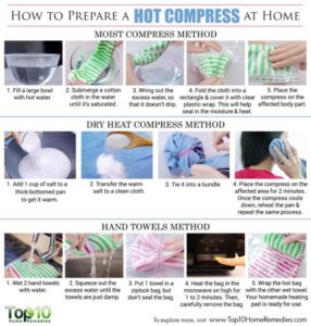 Illustration of How To Compress Warm Wet?
