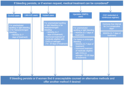 Illustration of Abnormal Bleeding Due To Contraceptive Use.?