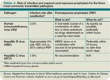 Transmission Of Injuries From Patients With HIV?