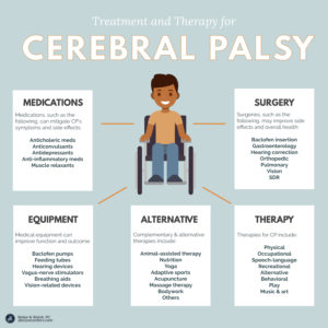 Illustration of Causes And Treatment For Cerebral Palsy?