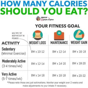 Illustration of Regarding Calorie Calculation For Diets?