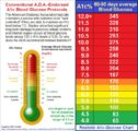 How To Reduce High Levels Of Hba1c?