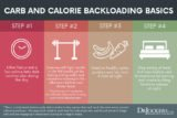 What Is A Carb Backloading Diet?