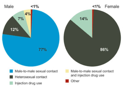 Illustration of Possible Contracting HIV Disease?