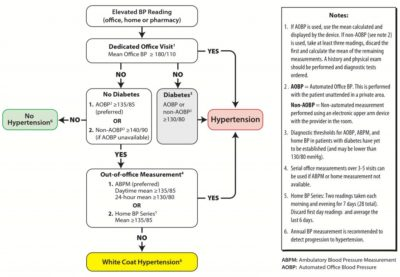 Illustration of Examination Procedures For Someone With Hypertension?