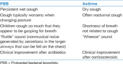 Illustration of Diagnosis Of Bronchopneumonia But Not Natural Symptoms Of Cough?