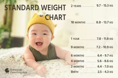 Illustration of Is A Baby Weighing 8 Months 11 Kg Normal?
