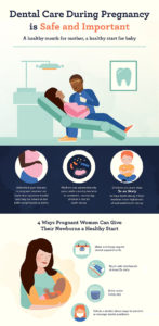 Illustration of How To Prevent Dental Problems During Pregnancy?